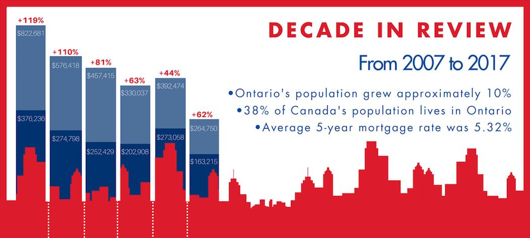 Ontario's top 6 housing markets blog image