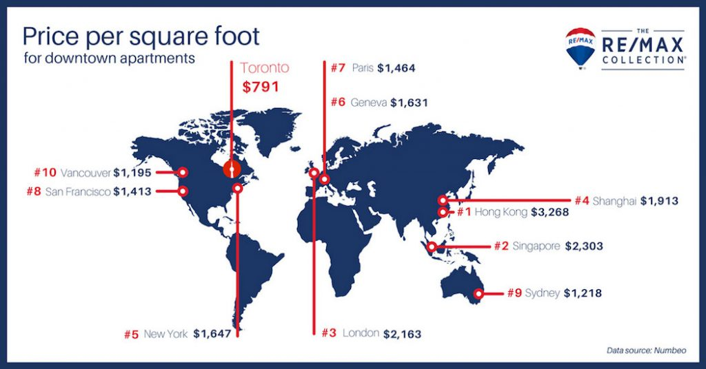 REMAX Luxury Property Report world prices per square foot