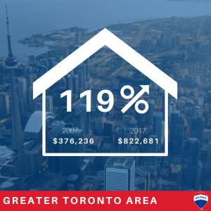 Ontario-housing-markets-GTA