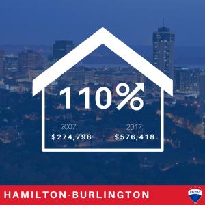 Ontario-housing-markets-Hamilton