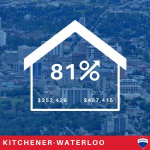 Ontario-housing-markets-kw