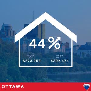 Ontario-housing-markets-Ottawa