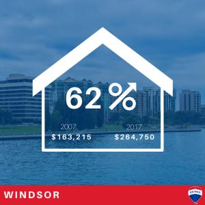 Ontario housing markets Windsor